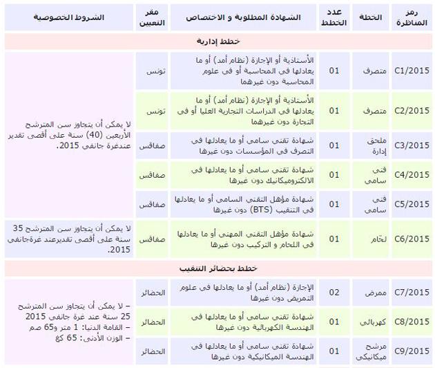 tunisie travail concours poste tunisienne autos post. Black Bedroom Furniture Sets. Home Design Ideas