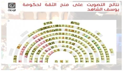 Tunisie- Vote de confiance: Qui s'est abstenu et qui a voté contre ?