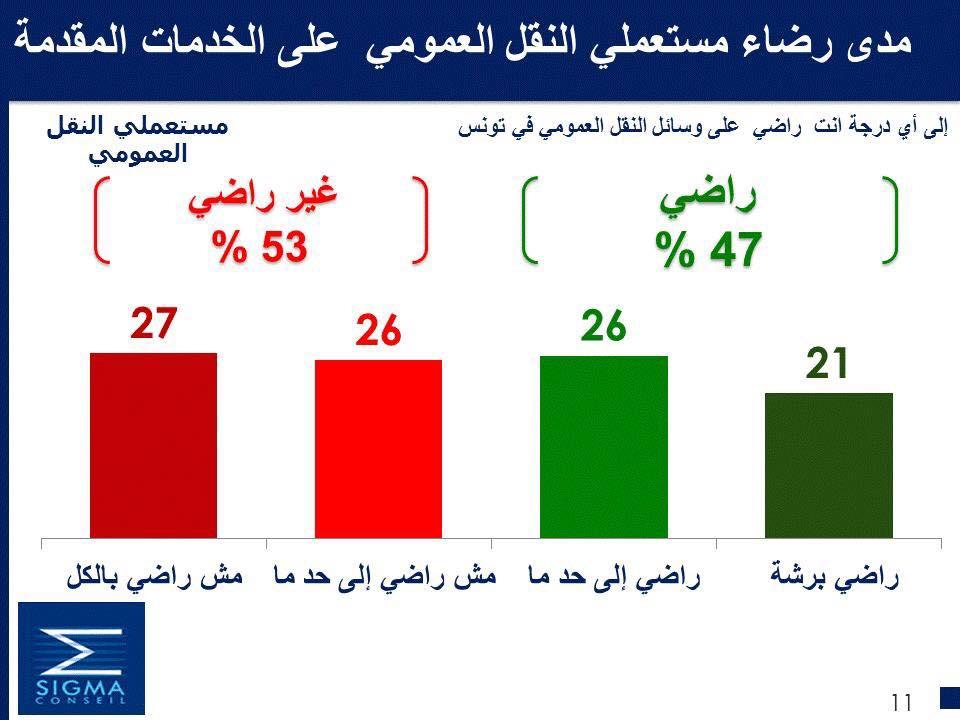 Les tunisiens et le transport public : 53% des tunisiens ne sont pas satisfaits du transport public