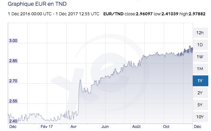 en seulement une ann e le dinar tunisien a perdu 22 8 de sa valeur face l 39 euro. Black Bedroom Furniture Sets. Home Design Ideas
