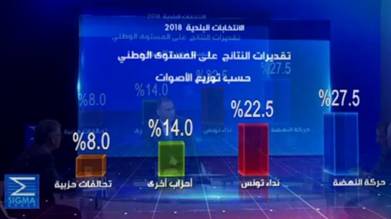 Municipales : Ennahdha en tête avec 3 à 5 points d'écart avec Nidaa