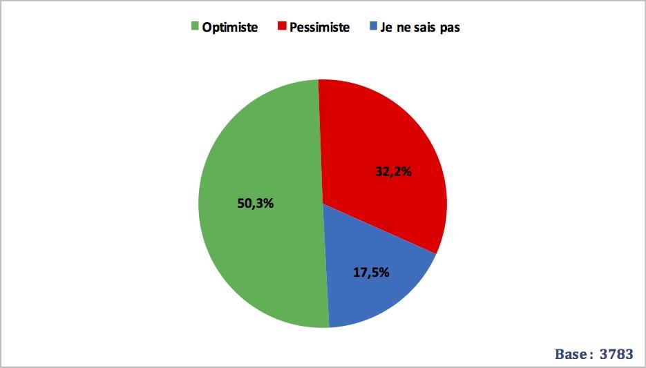 Enquête Tunisia Survey (mars 2019) – 50%  optimistes et 32% pessimistes pour l'avenir du pays