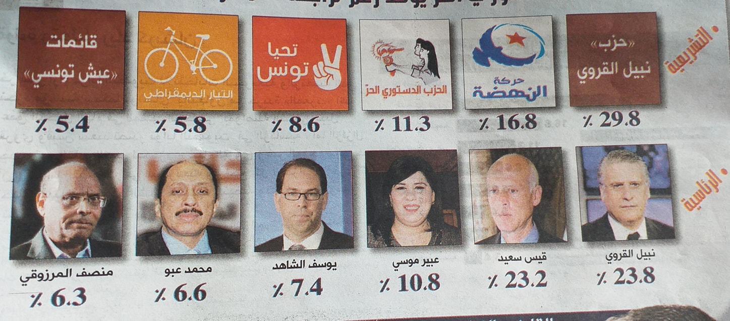 Tunisie- Nabil Karoui est en haut du podium aux législatives et à la présidentielle selon le dernier sondage de Sigma conseil