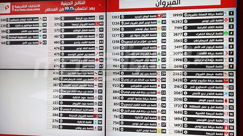 Tunisie: Résultats préliminaires des élections législative à Kairouan