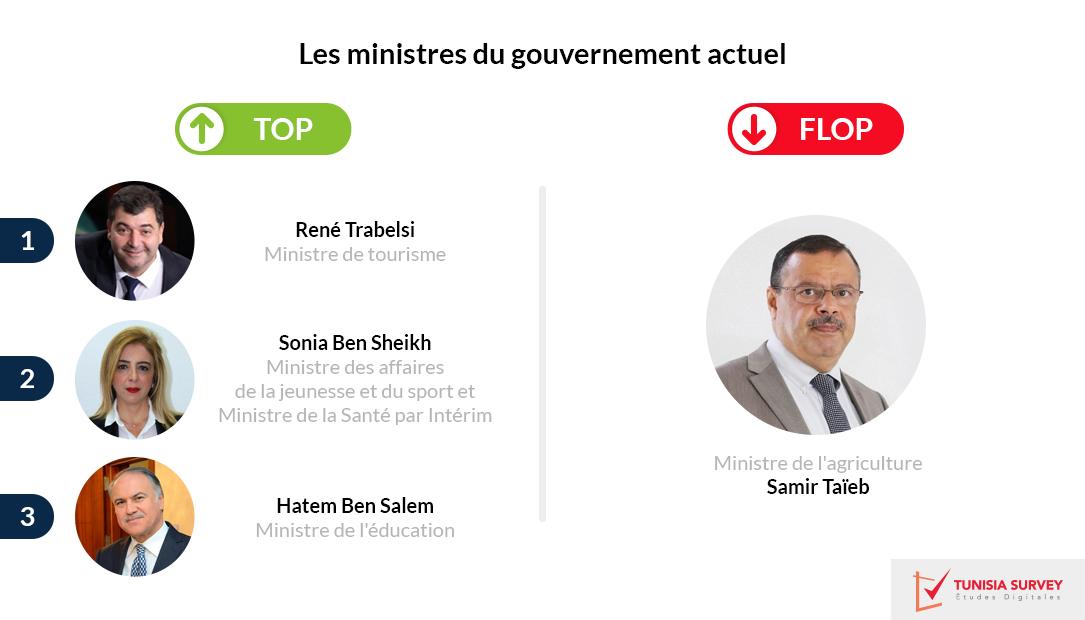 Enquête Tunisia Survey: René Trabelsi et Sonia Ben Cheikh au Top, Samir Bettaieb fait flop