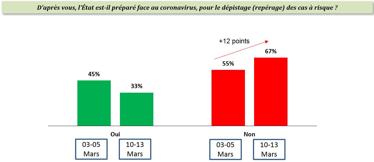 Enquête Tunisia Survey– Coronavirus : 67% des tunisiens considèrent l'Etat non préparé pour le dépistage des cas à risque