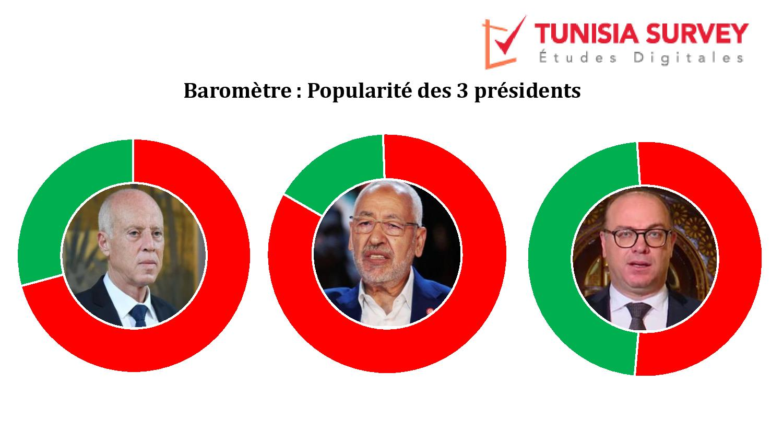 Baromètre de popularité des 3 présidents : Kaïs Saïed et Rached Ghannouchi déçoivent