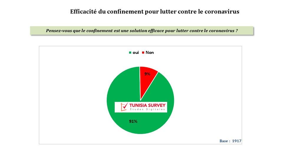 91 % des Tunisiens considèrent le confinement efficace et 57% pensent que la Tunisie n'est pas prête pour lutter contre le Coronavirus