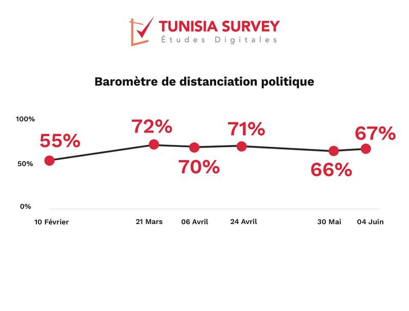 Baromètre de distanciation politique: 2/3 des tunisiens distants des partis politiques.