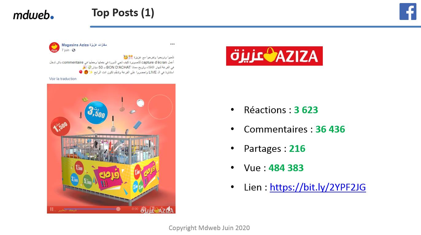 La grande distribution et les médias sociaux : Aziza rafle le top 5 des publications Facebook en Juin 2020