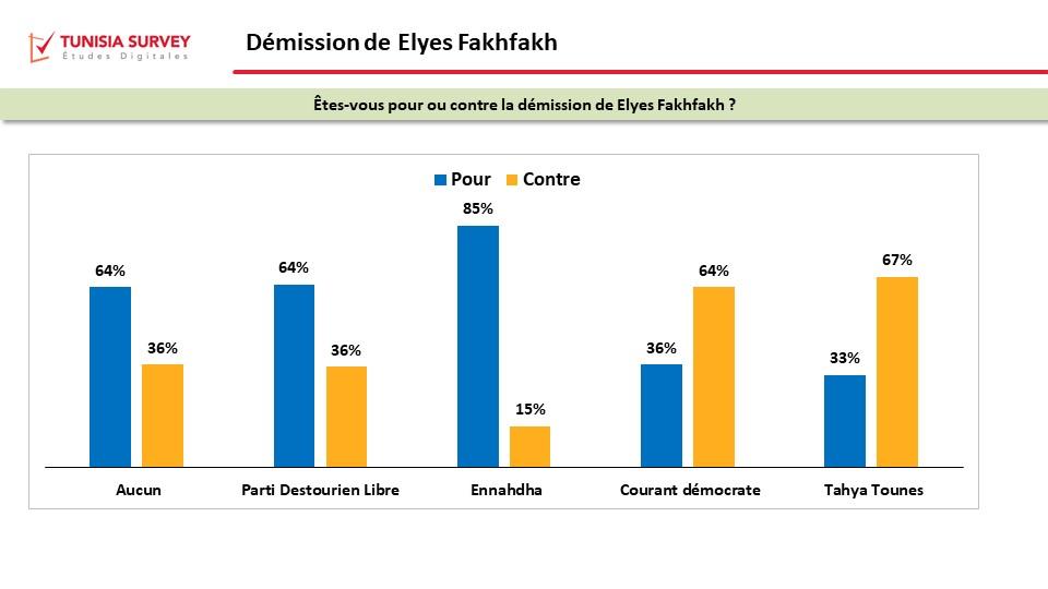Tunisia Survey : La démission de Elyes Fakhfekh ne fait pas l'unanimité