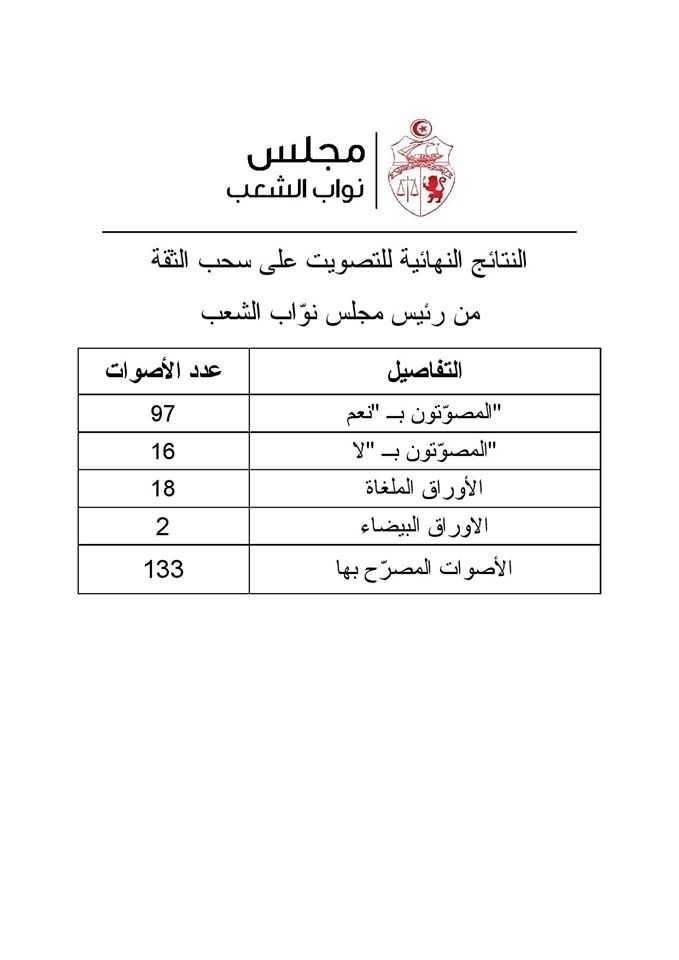 Sofiane Ben Hmida: Les 18 bulletins nuls ont été signés!