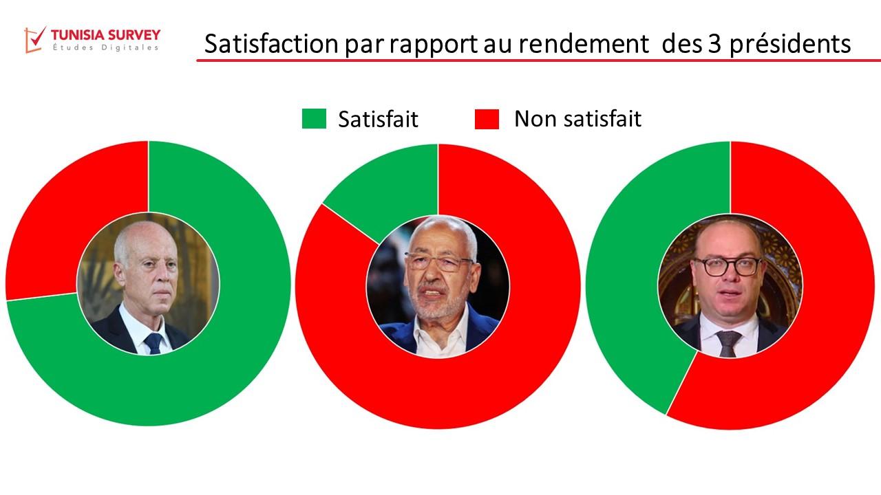 Baromètre de popularité des 3 présidents – Vague 6 : Kaïs Saïed largement plébiscité, Rached Ghannouchi s'enfonce encore plus