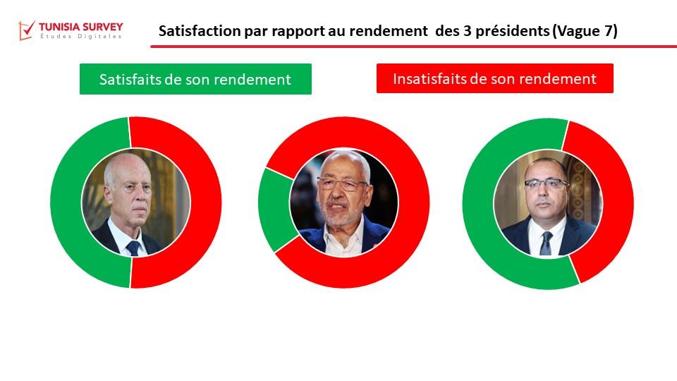 Baromètre de popularité des 3 présidents – Vague 7 : Mechichi entre en lice et charme 60% des répondants.