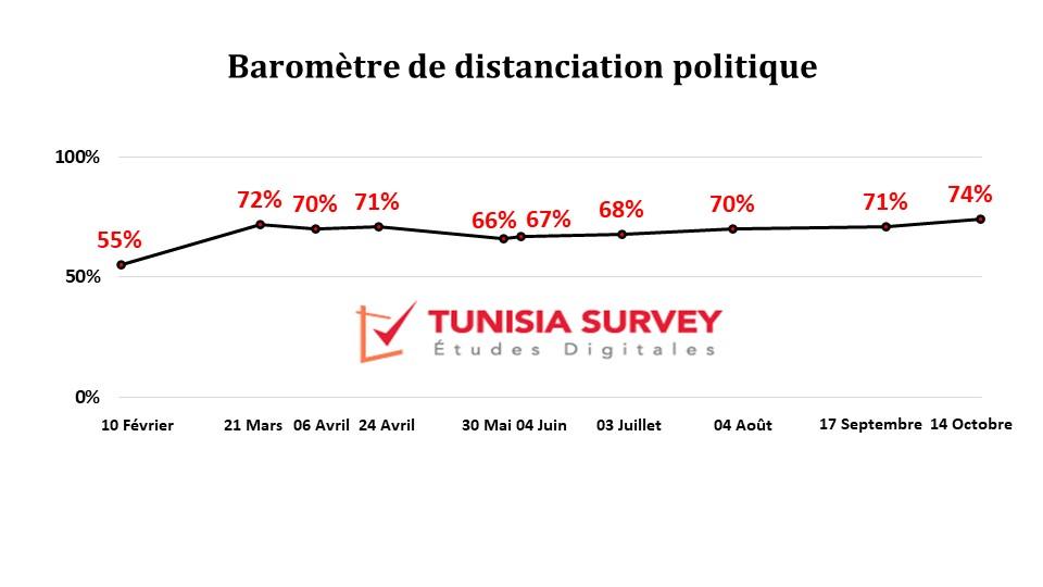 Baromètre de distanciation politique:  74% des tunisiens distants des partis