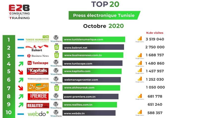 Tunisie Numérique le premier journal électronique en Octobre 2020