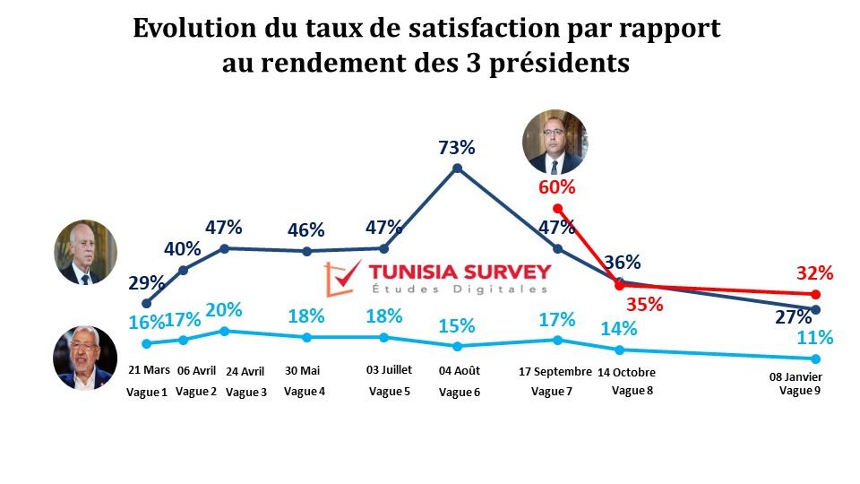 Baromètre de popularité des 3 présidents – Vague 9: Les 3 présidents déçoivent