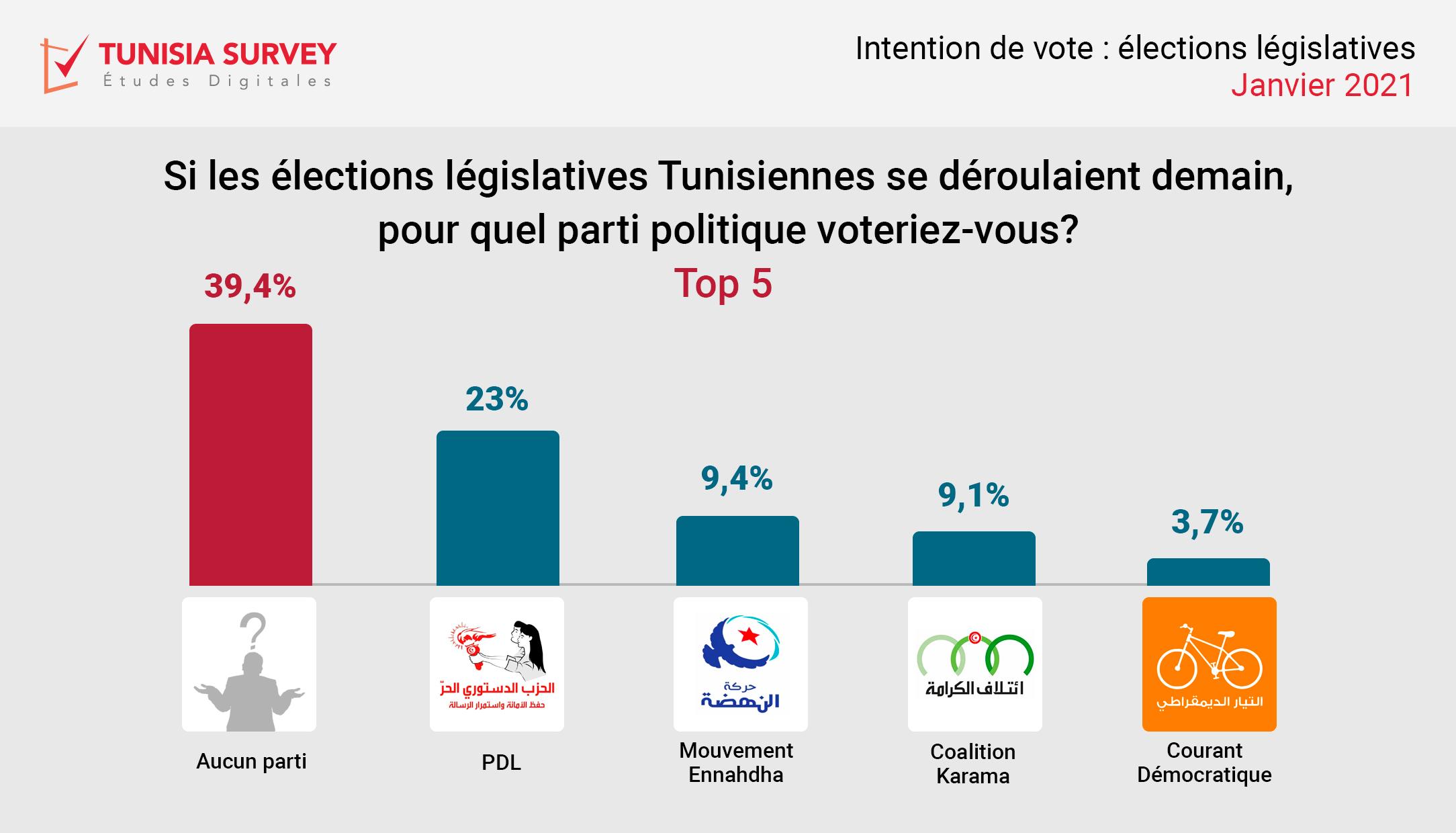 Intentions de vote aux législatives: 39,4% des Tunisiens ne savent pas pour qui voter