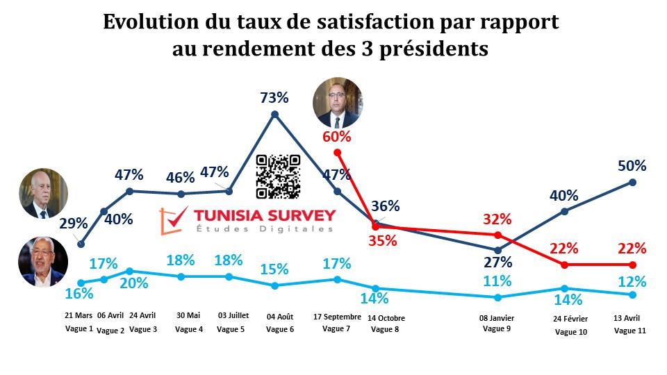 Baromètre de popularité des 3 présidents – Vague 11:  Kaïs Saïd  le président le plus populaire