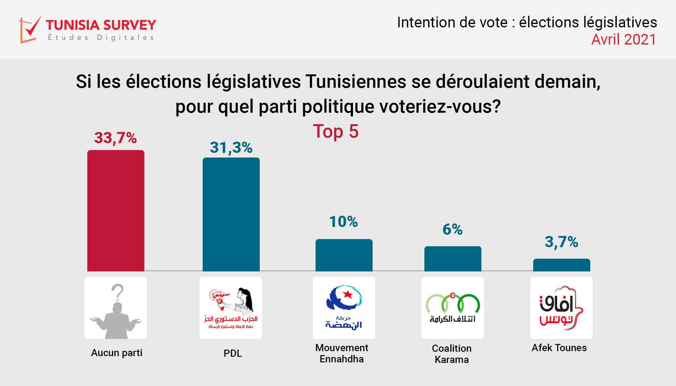 Intentions de vote aux législatives – vague 3: Plus du 1/3 des Tunisiens ne savent pas pour qui voter