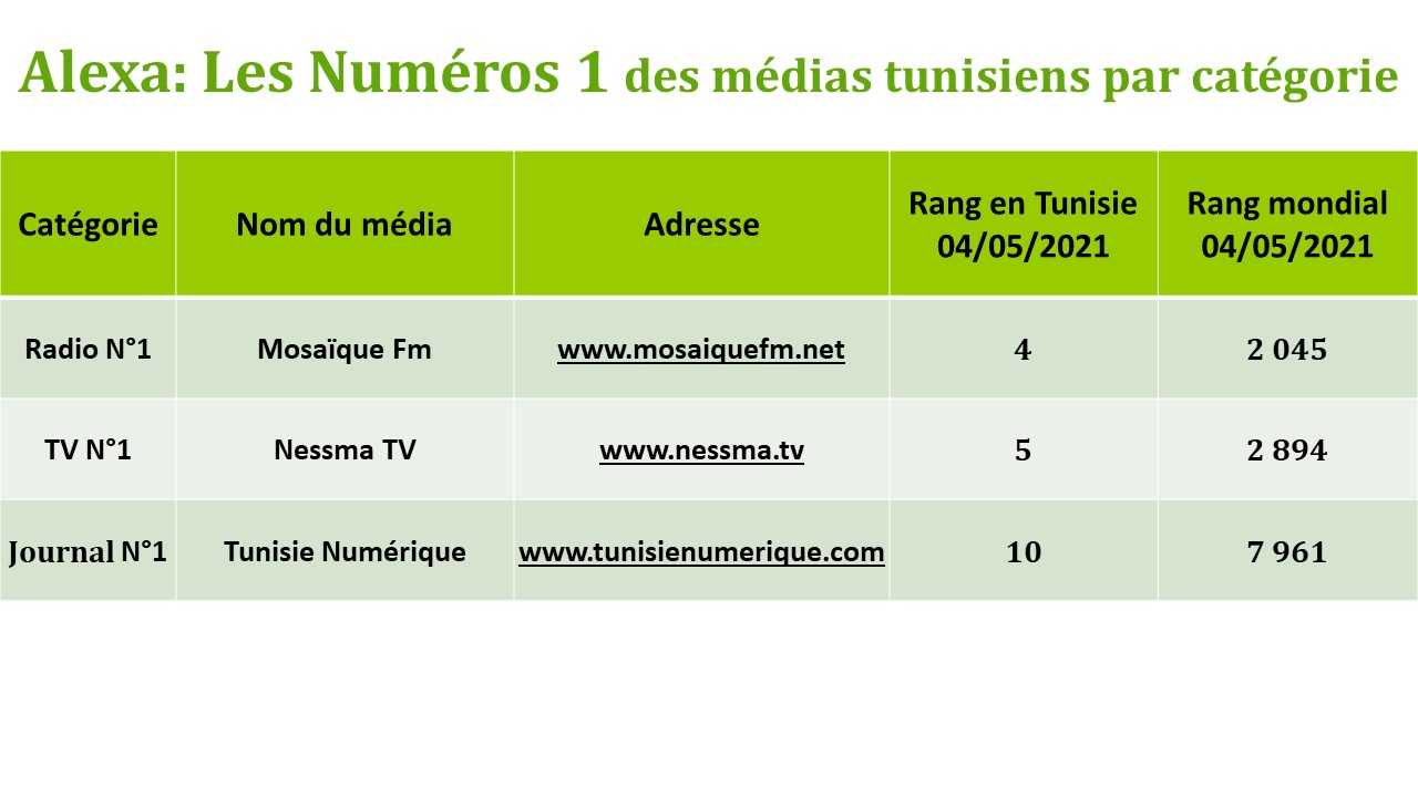 Tunisie Numérique, le journal le plus consulté par les internautes tunisiens selon Alexa