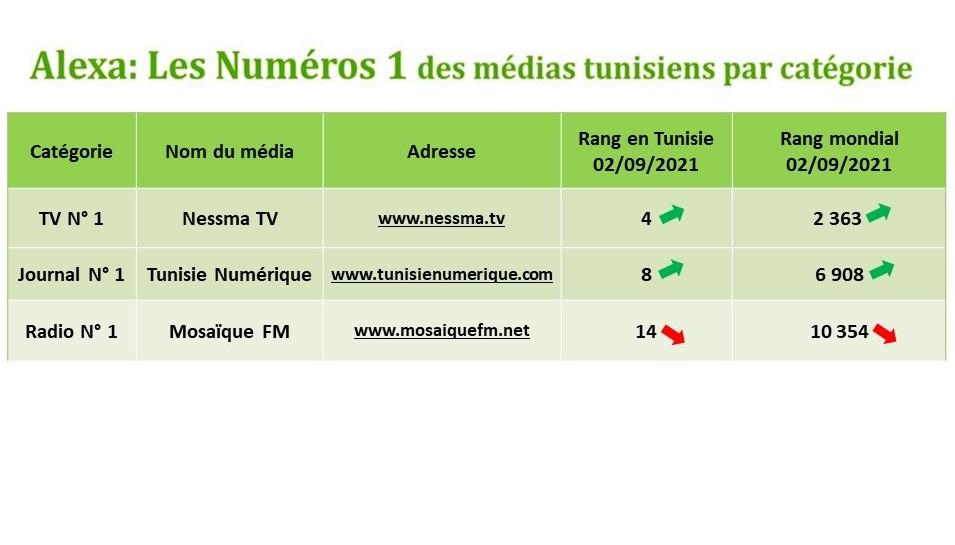 Tunisie Numérique: le journal le plus consulté par les internautes tunisiens