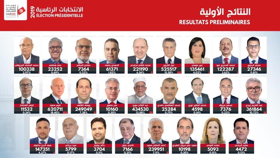 De l'impuissance politique ou l'échec permanent des « élites » après 2011