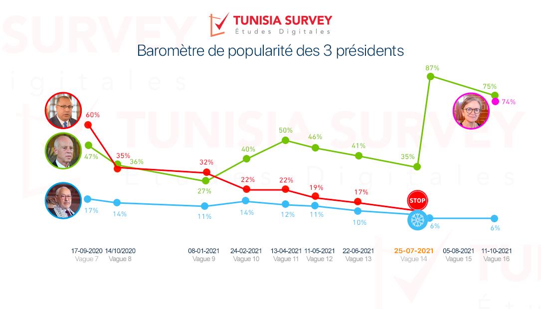 Baromètre de popularité des 3 présidents – Vague 16 :  Légère baisse de la popularité de Kaïs Saïed