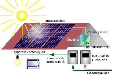 Voltaique energie solaire tunisie