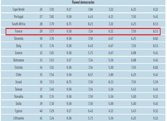 democracy index 2011 la tunisie fait un bond de 53 places dans le classement en 2011 part 92440. Black Bedroom Furniture Sets. Home Design Ideas
